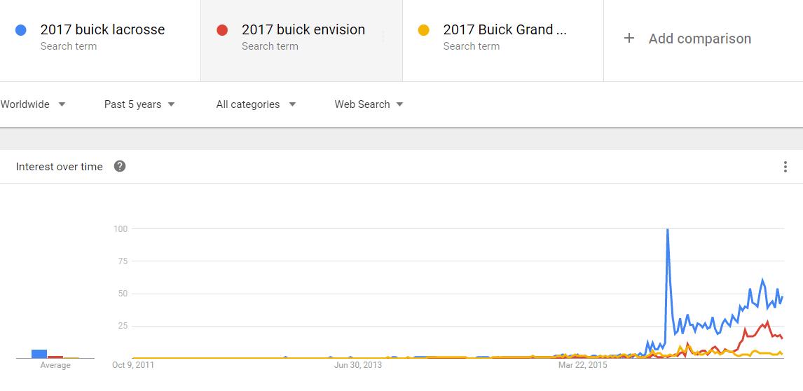 Google Trends – Buick models