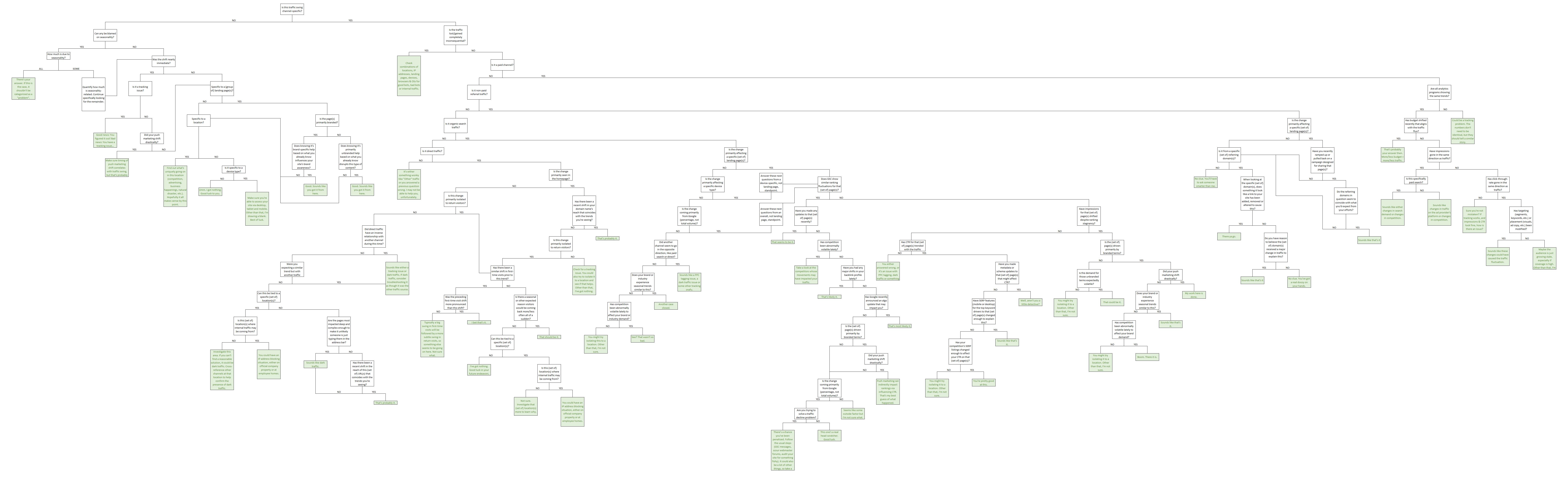 website traffic analysis decision tree