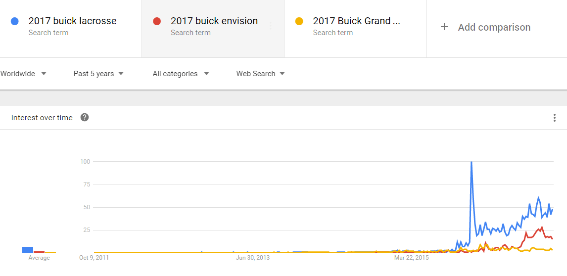 Google Trends – Buick models