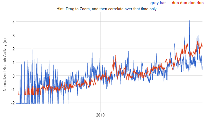 gray hat vs. dun dun dun dun Google Correlate