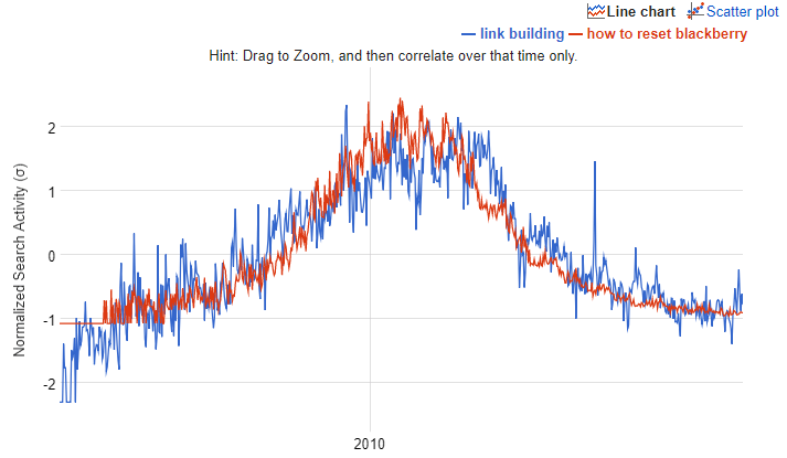 link building vs how to reset blackberry Google Correlate