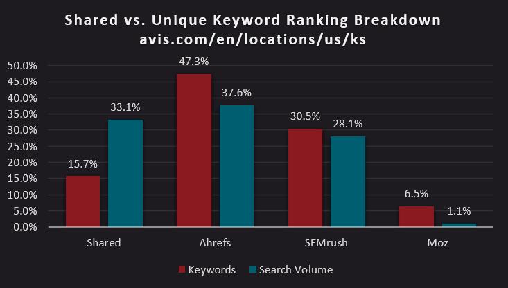 bar chart of shared versus unique keyword ranking breakdown of https://www.avis.com/en/locations/us/ks