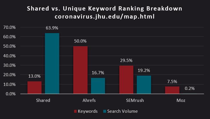 bar chart of shared versus unique keyword ranking breakdown of https://coronavirus.jhu.edu/map.html