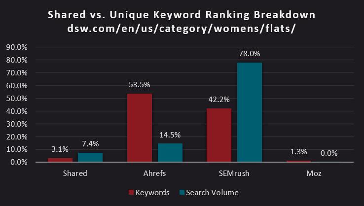 bar chart of shared versus unique keyword ranking breakdown of https://www.dsw.com/en/us/category/womens/flats