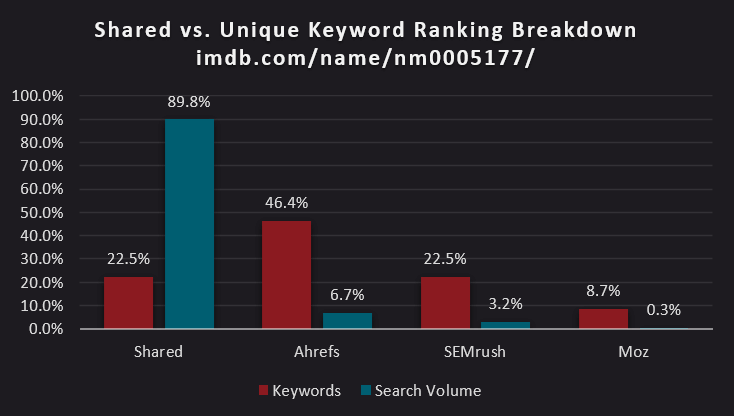bar chart of shared versus unique keyword ranking breakdown of Howie Mandel's IMDB page