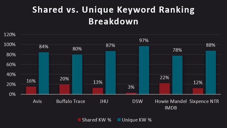 Shared vs. Unique Keyword Ranking Breakdown bar chart