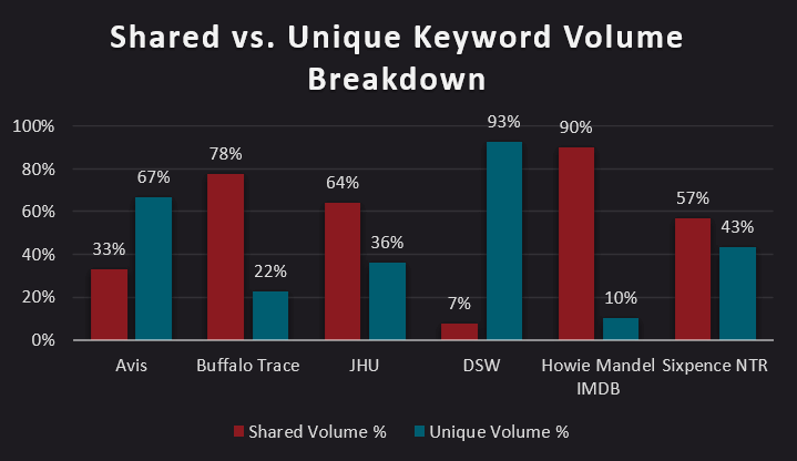 Shared vs. Unique Keyword Volume Breakdown bar chart